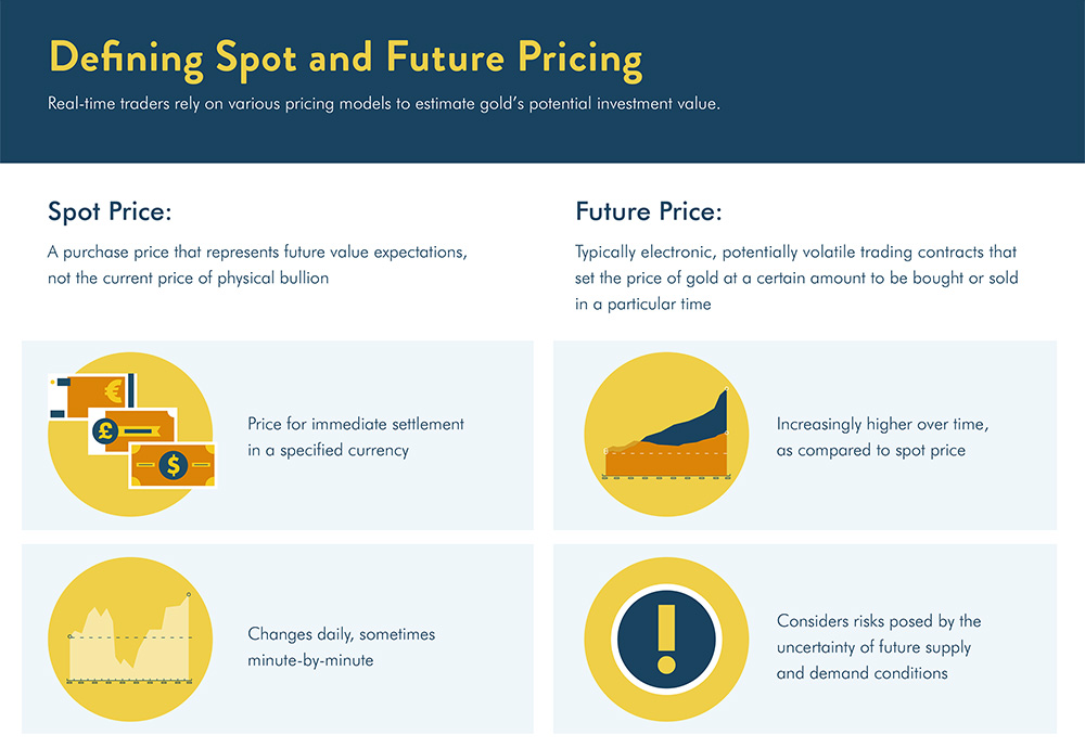 defining spot and future pricing