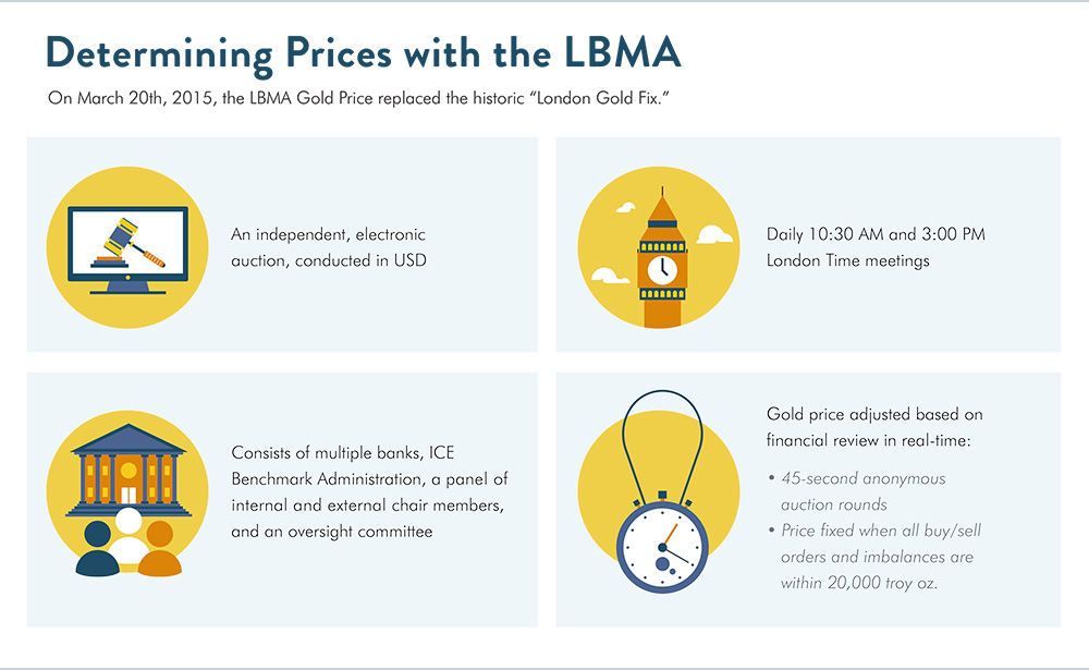 determining prices with the lbma